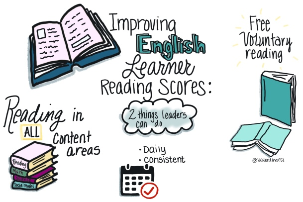 Two things leaders can do to improve English Learner Reading Scores: Infographic