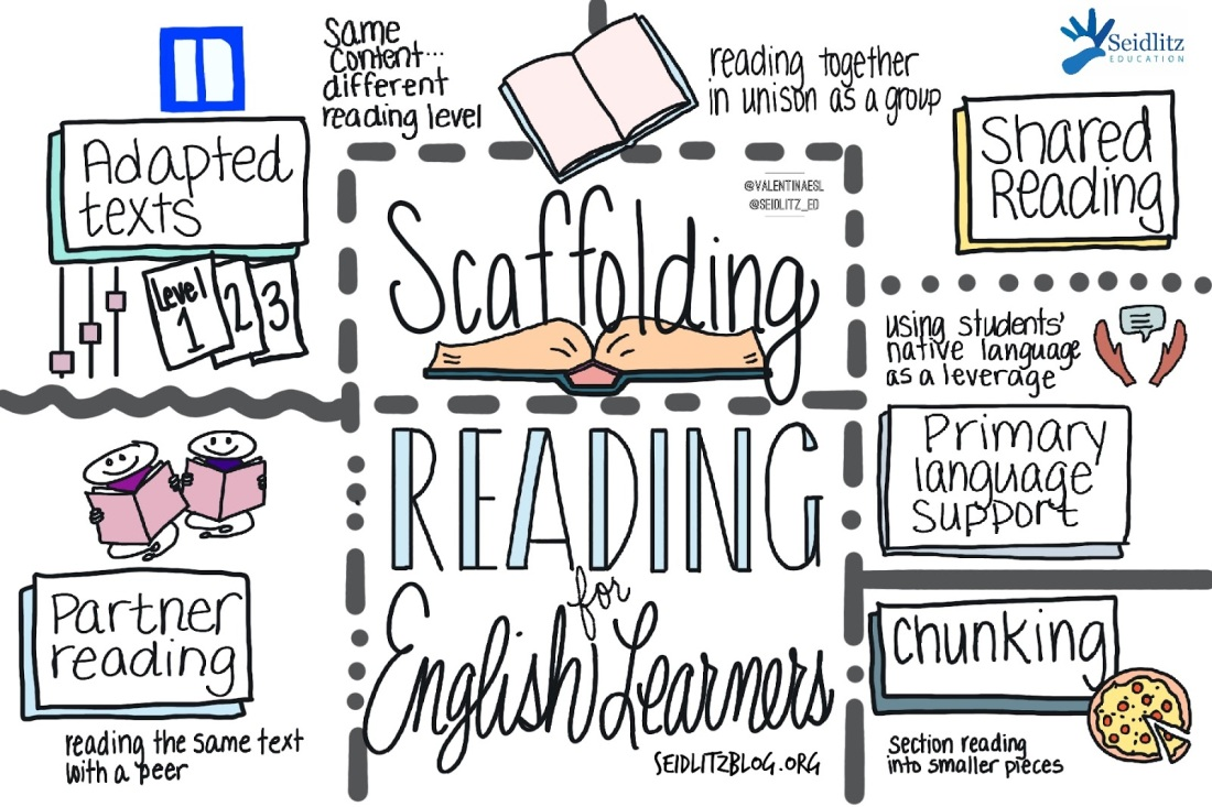 reading scaffolds