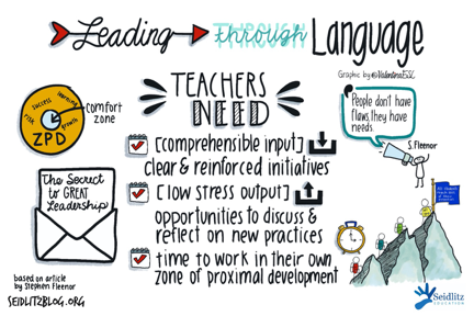 Sketchnote: Leading Through Language